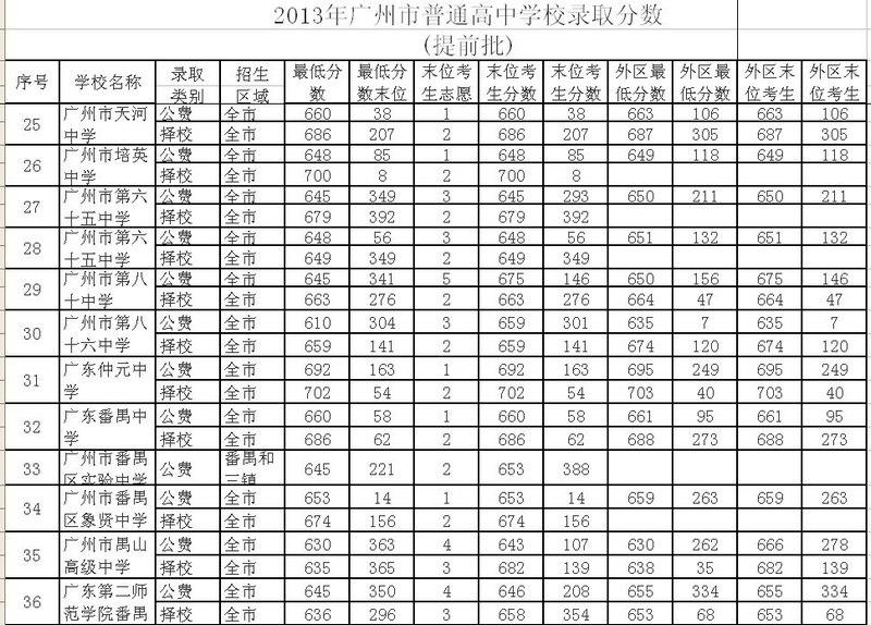 录取分数线 广州大学 2013