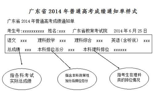 【视频】2014年广东省高考录取分数线发布