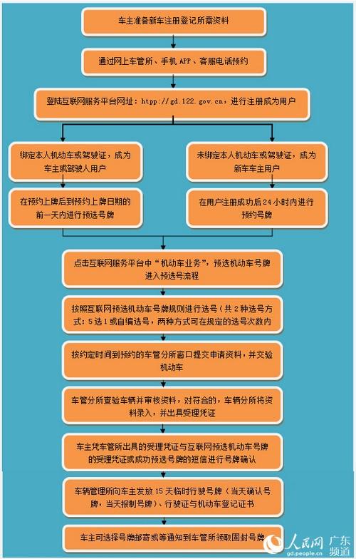 互联网预选机动车号牌业务流程图.广州交警供图-广州网上预选车牌