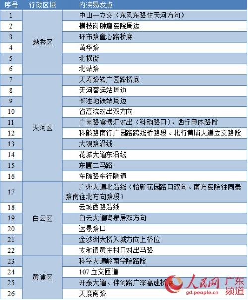 广州启动发布雨内涝三级应急响应防暴26处水教学网视频图片