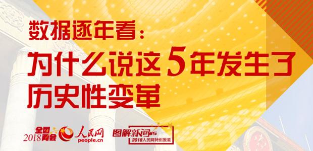 &nbsp第十二届全国人民代表大会第一次会议以来的五年,中国经济社会发展取得历史性成就、发生历史性变革。