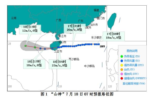 7月18日上午,记者从海南省气象台了解到,今年第9号台风山神(热带风暴级)已于18日早晨04时50分登陆海南万宁万城镇,07时其中心位于琼中县境内。预计,山神将于18日中午前后从乐东到东方出海进入北部湾南部海面,并将于18日下半夜在越南北部再次登陆。18日白天海南岛大部分地区仍有风雨天气。据悉,海南省气象局2018年7月18日8时继续发布台风三级预警。  据监测,今年第9号台风山神(热带风暴级)已于18日早晨04时50分登陆海南万宁万城镇,登陆时中心附近最大风力9级(23米/秒),中心最低气压9