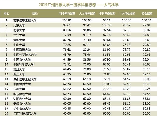 2019大学排行榜350_2019广州日报大学一流学科排行榜 发布