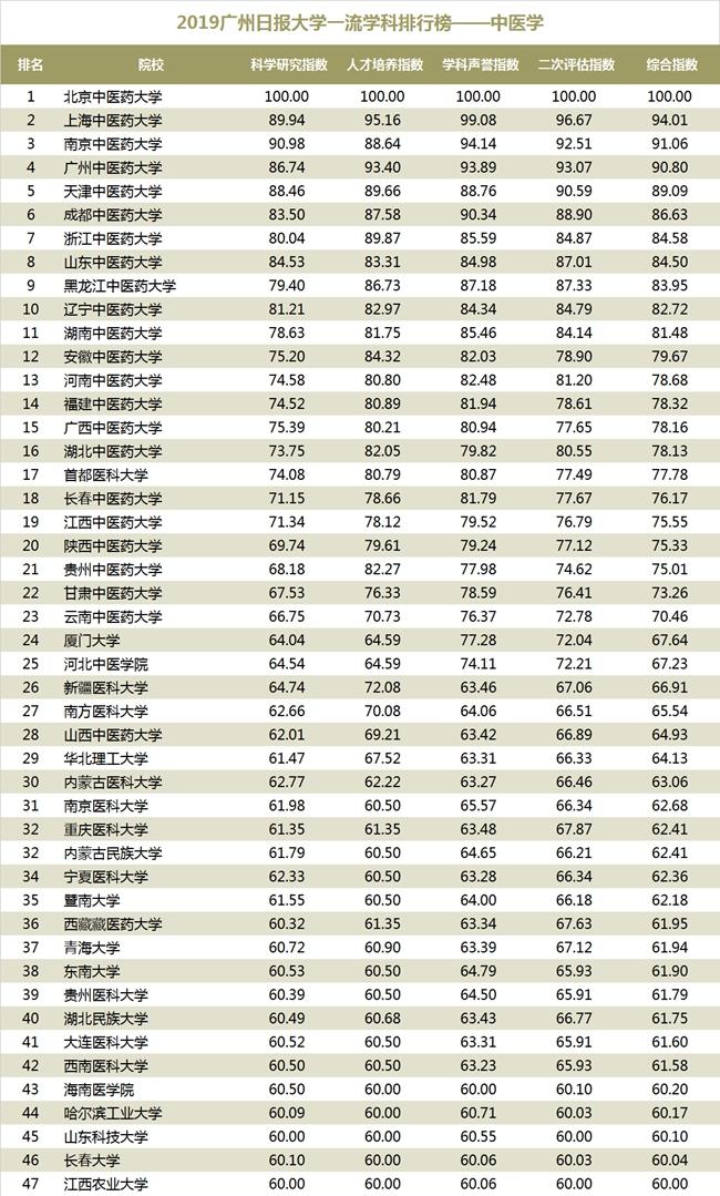2019网大大学排行榜_2019广州日报大学一流学科排行榜 发布