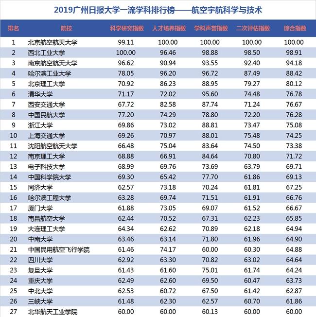 2019大学排行600_2019广州日报应用大学排行榜 发布