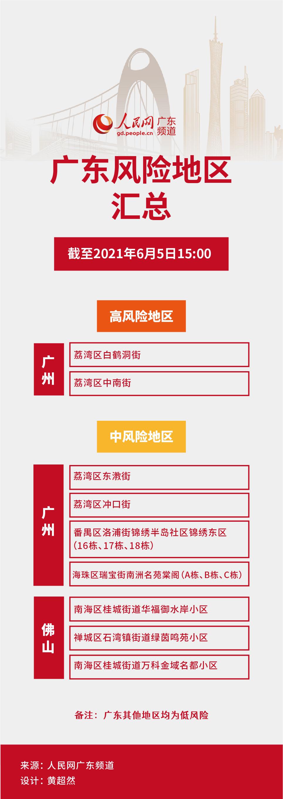 广东佛山一地升为中风险广州一地降为低风险