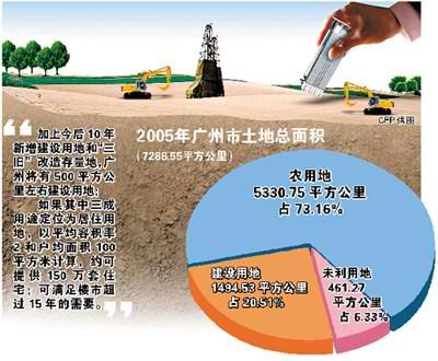 广州公示未来10年土地利用总体规划