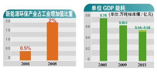 化州市gdp怎么样_560.18亿 化州2020年GDP出炉 排在茂名第...