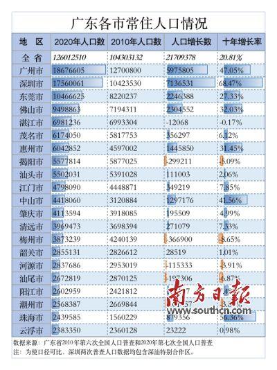 人口普查后常住人口_常住人口登记表